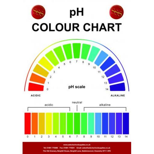 pH Colour Chart